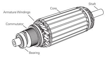 img-Bagian Rotor Motor DC