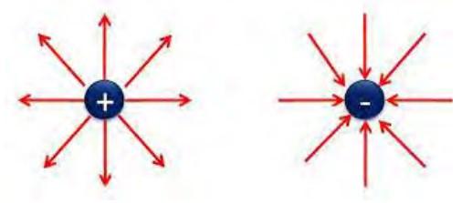 img-Garis-garis gaya listrik