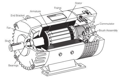 img-Komponen Utama Motor DC
