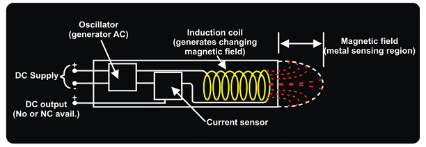 img-Prinsip Kerja Sensor Proximity Induktif
