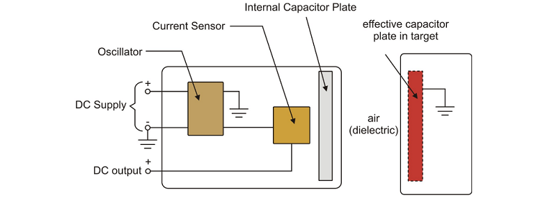 img-Prinsip Kerja Sensor Proximity kapasitif