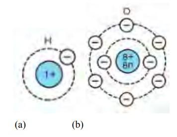 img-Struktur atom hydrogen (a) dan atom oksigen (b)