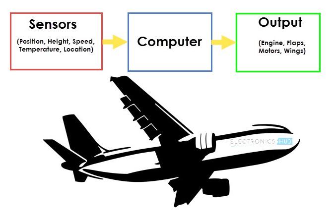 img-Contoh-penerapan-sensor