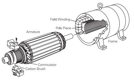img-komponen motor dc dan fungsinya