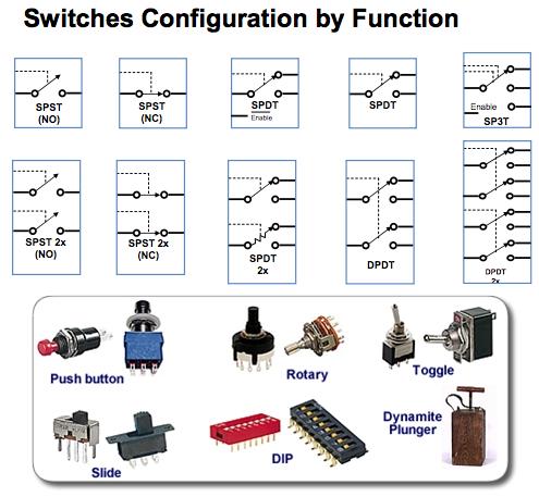 img-konfigurasi saklar berdasarkan fungsi