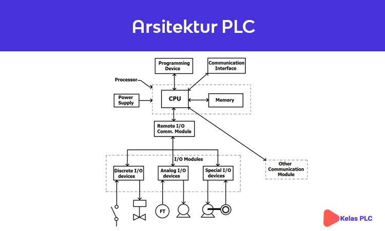 Arsitektur-PLC