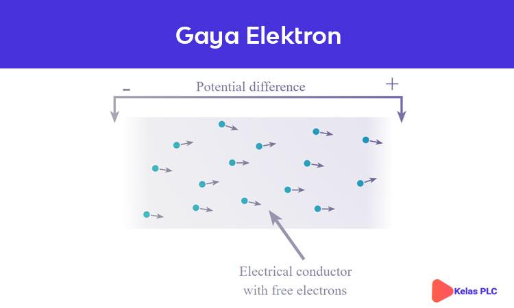 Arus-listrik-gaya-elektron