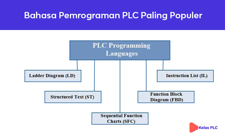 Bahasa-Pemrograman-PLC-Paling-Populer