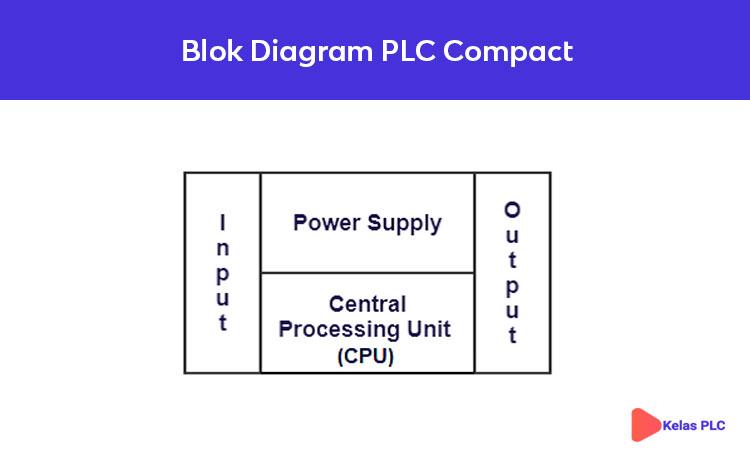 Blok-Diagram-PLC-Compact