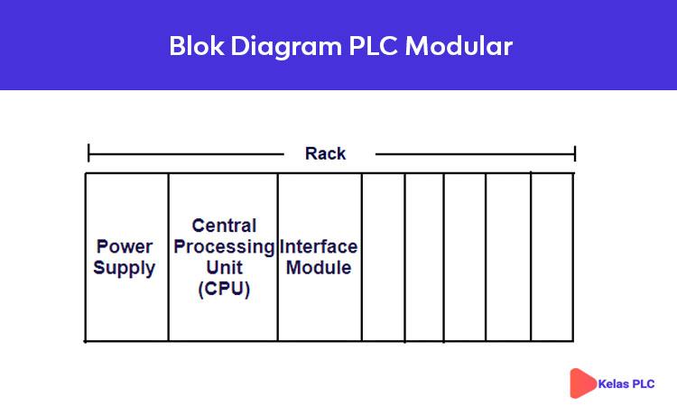 Blok-Diagram-PLC-Modular