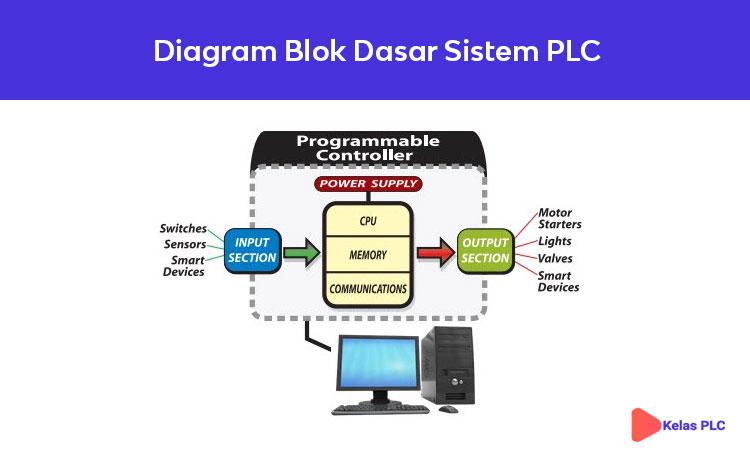 Diagram-Blok-Dasar-Sistem-PLC