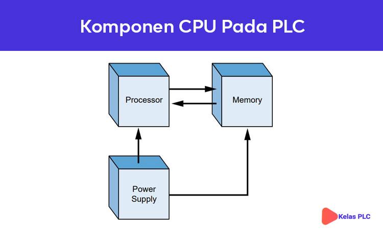 Komponen CPU pada PLC