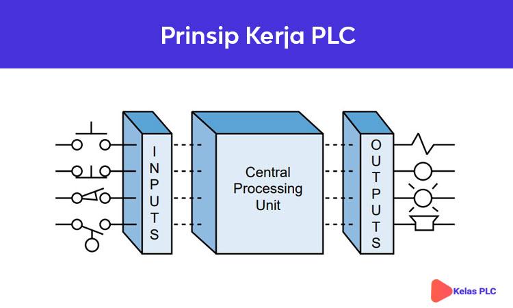 Prinsip Kerja PLC (Programmable Logic Controller)