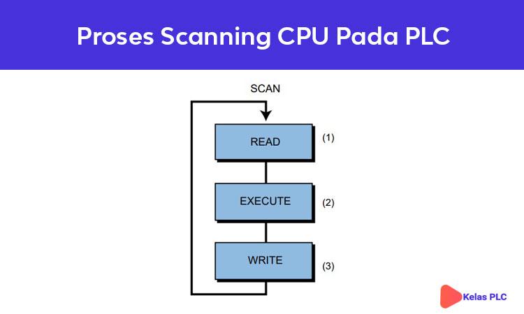 Proses-Scanning-CPU-Pada-PLC