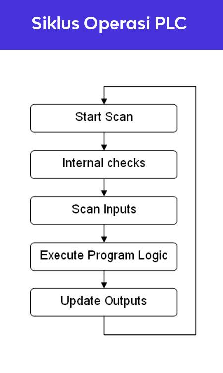 Siklus-Operasi-PLC