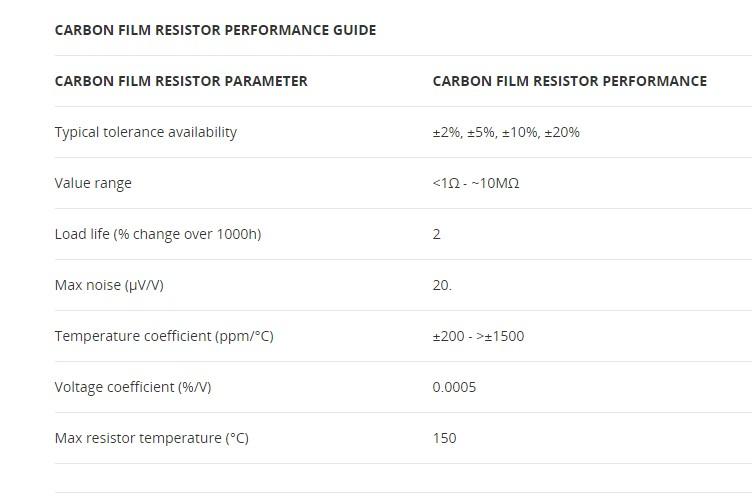 Spesifikasi Resistor Film Karbon