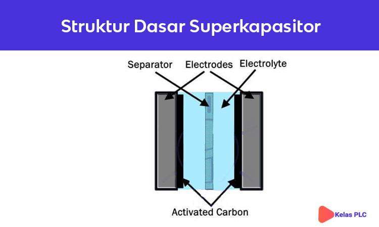 Struktur-superkapasitor