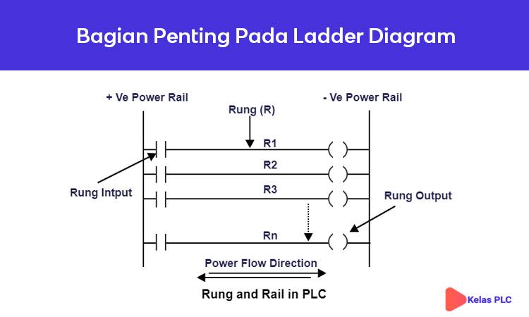 Bagian-Penting-Pada-Ladder-Diagram