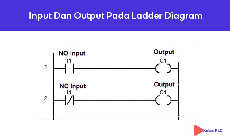 Pengertian Ladder Diagram Pada Plc Kelas Plc