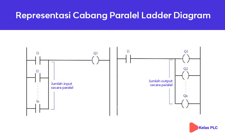 Representasi-Cabang-Paralel-Ladder-Diagram