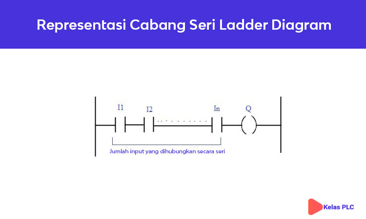 Representasi-Cabang-Seri-Ladder-Diagram