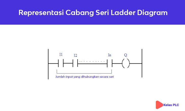 Representasi-Cabang-Seri-Ladder-Diagram