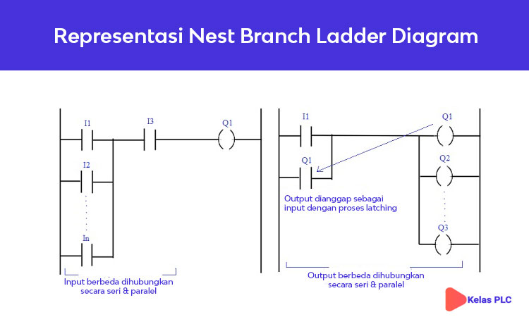 Representasi-Nest-Branch-Ladder-Diagram