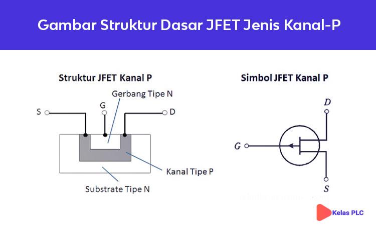 Gambar-Struktur-Dasar-JFET-Jenis-Kanal-P