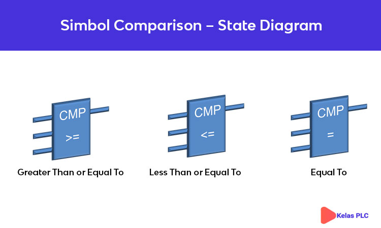 Simbol-Comparison-Ladder-Diagram-PLC