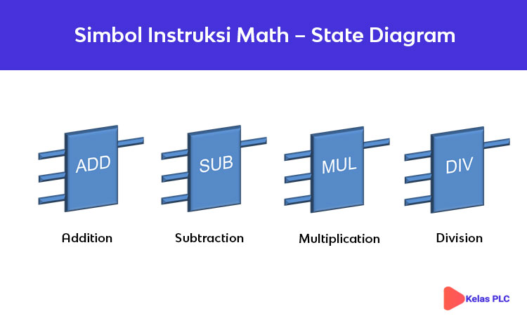 Simbol-Intruksi-Math-Ladder-Diagram-PLC