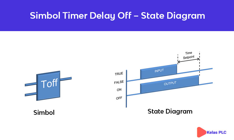 Simbol-Timer-Delay-Off-Ladder-Diagram-PLC