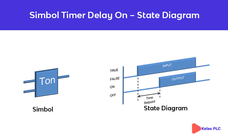 Simbol-Timer-Delay-On-Ladder-Diagram-PLC
