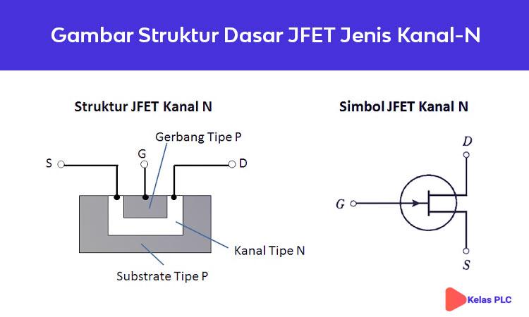 gambar-struktur-dasar-JFET-jenis-Kanal-N