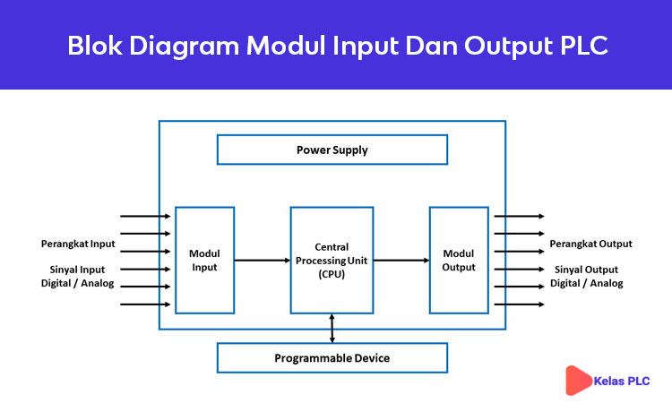 Blok-Diagram-Modul-Input-Dan-Output-PLC