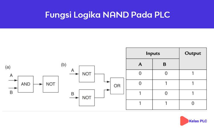 Fungsi-Logika-NAND-Pada-PLC