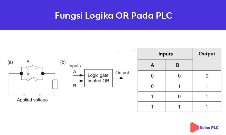 Fungsi-logika-OR-pada-PLC