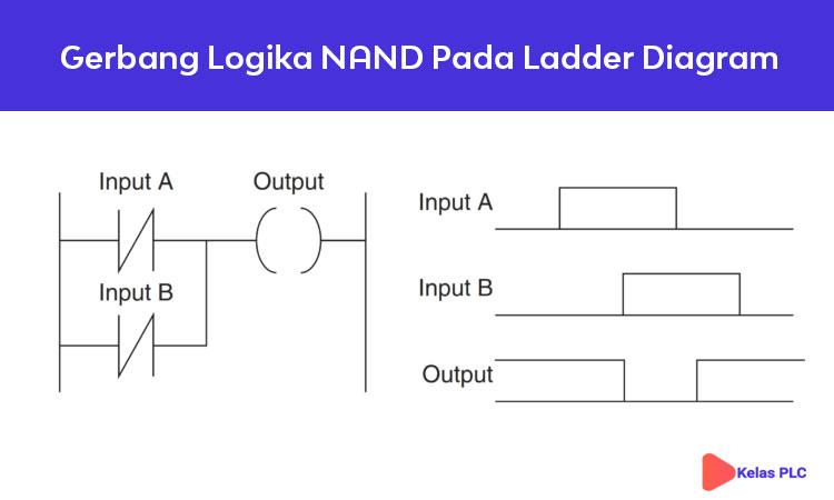 Gerbang-Logika-NAND-Pada-Ladder-Diagram