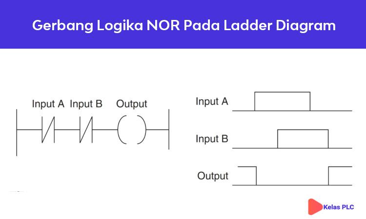 Gerbang-Logika-NOR-Pada-Ladder-Diagram