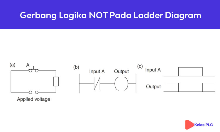 Gerbang-Logika-NOT-Pada-Ladder-Diagram-PLC