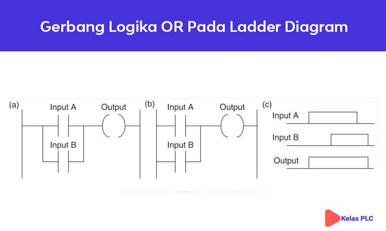 Gerbang-Logika-OR-Pada-Ladder-Diagram-PLC