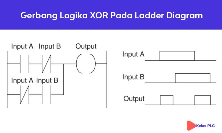 Gerbang-Logika-XOR-Pada-Ladder-Diagram