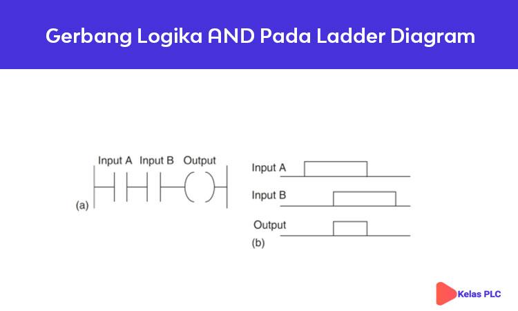 Gerbang-logika-AND-pada-ladder-diagram-PLC