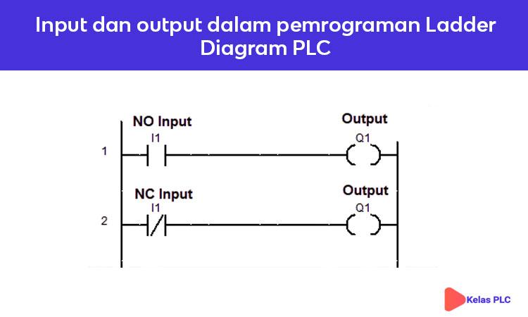 Input-dan-output-dalam-pemrograman-Ladder-Diagram-PLC