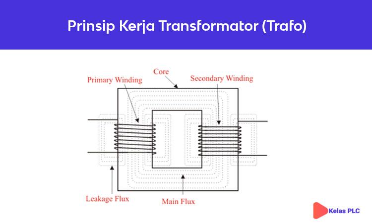 Prinsip-Kerja-Transformator-(Trafo)