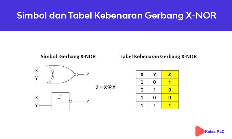 Simbol-Gerbang-Logika-X-NOR-dan-Tabel-Kebenaran-Gerbang-X-NOR
