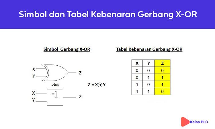 Simbol-Gerbang-Logika-X-OR-dan-Tabel-Kebenaran-Gerbang-X-OR