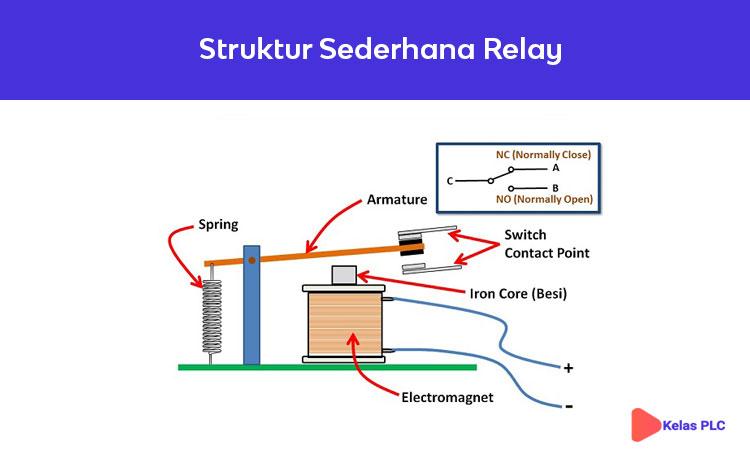 Struktur-Sederhana-Relay
