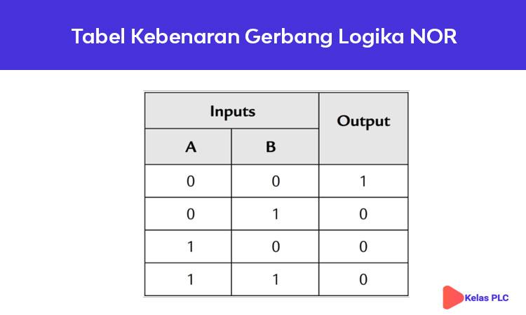 Tabel-Kebenaran-Gerbang-Logika-NOR