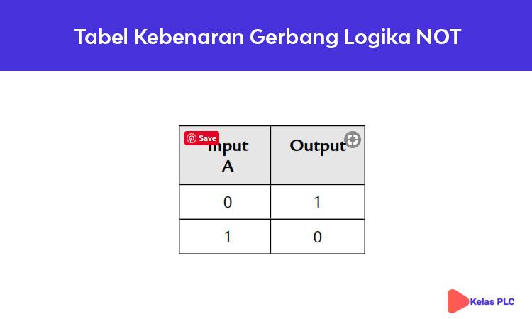 Tabel-Kebenaran-Gerbang-Logika-NOT