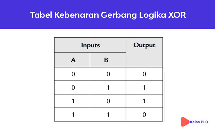 Tabel-Kebenaran-Gerbang-Logika-XOR